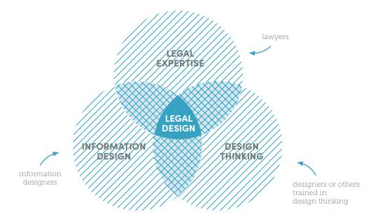 Infográfico legal design da Aclara