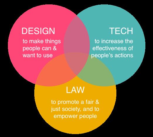 Legal Design Infográfico